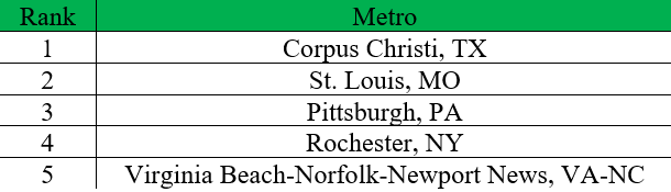 Top 5 Metros by Latino Workers' Representation in Computer and Math Occupations according to The Brookings Institution.